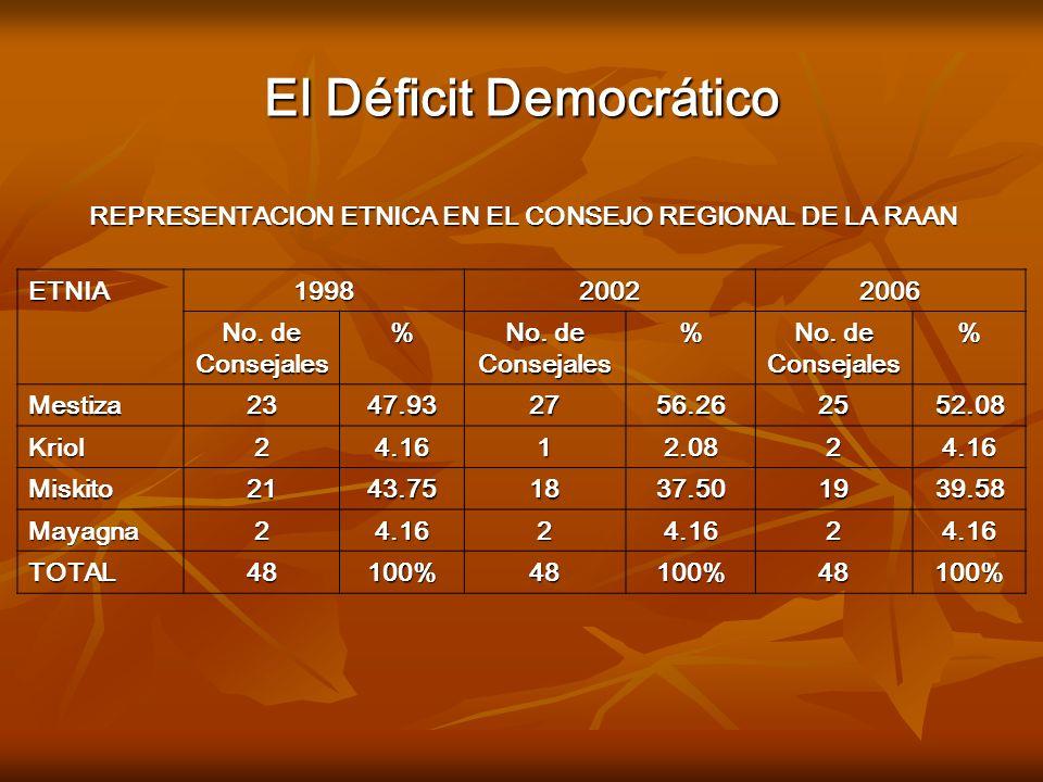 El Déficit Democrático ETNIA199820022006 No. de Consejales % % % Mestiza2347.932756.262552.08 Kriol24.1612.0824.16 Miskito2143.751837.501939.58 Mayagn
