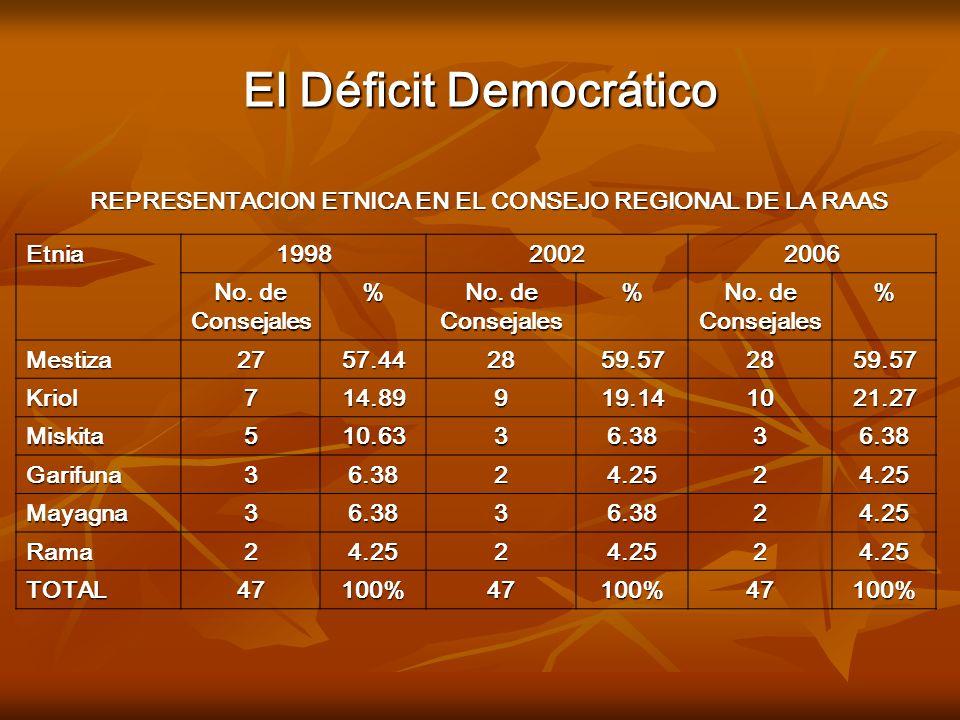 El Déficit Democrático REPRESENTACION ETNICA EN EL CONSEJO REGIONAL DE LA RAAS Etnia199820022006 No. de Consejales % % % Mestiza2757.442859.572859.57