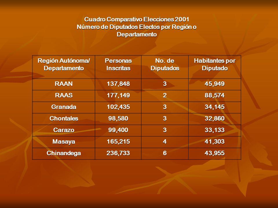 Cuadro Comparativo Elecciones 2001 Número de Diputados Electos por Región o Departamento Región Autónoma/ Departamento Personas Inscritas No. de Diput