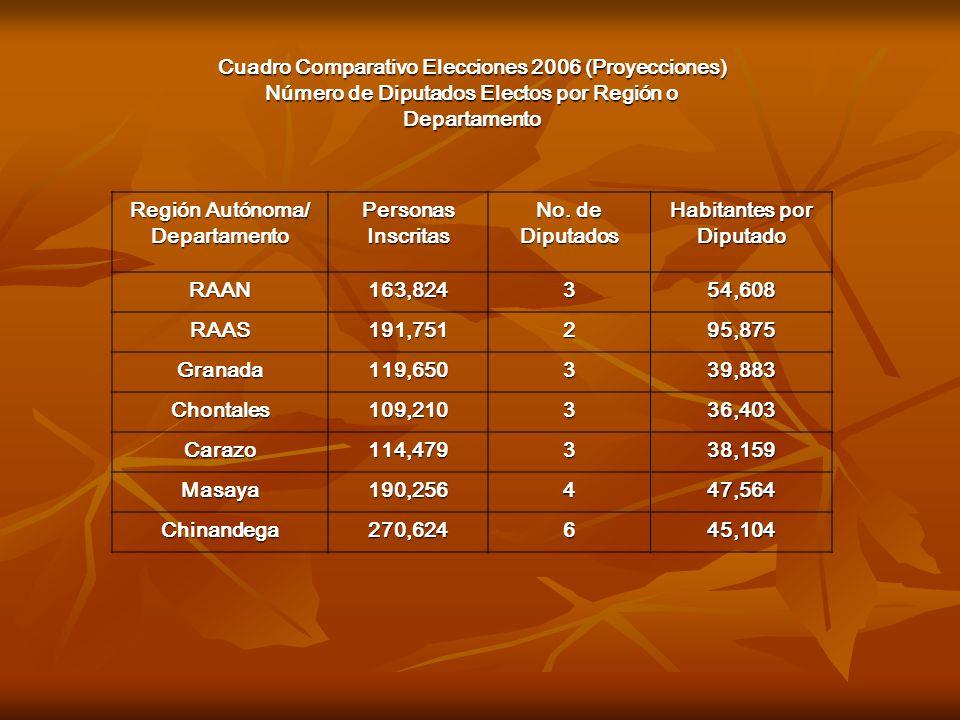 Cuadro Comparativo Elecciones 2006 (Proyecciones) Número de Diputados Electos por Región o Departamento Región Autónoma/ Departamento Personas Inscrit
