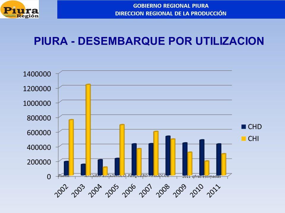 PIURA - DESEMBARQUE POR UTILIZACION Fuente:ANUARIO ESTADISTICO PESQUERO - PRODUCE 2011 cifras estimadas GOBIERNO REGIONAL PIURA DIRECCION REGIONAL DE