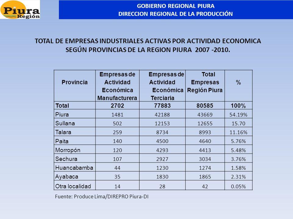 Provincia Empresas de Actividad Económica Manufacturera Empresas de Actividad Económica Terciaria Total Empresas Región Piura % Total27027788380585100