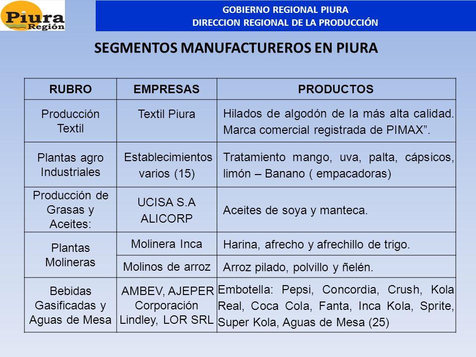 RUBROEMPRESASPRODUCTOS Producción Textil Textil Piura Hilados de algodón de la más alta calidad. Marca comercial registrada de PIMAX. Plantas agro Ind