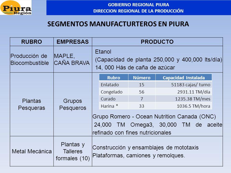 RUBROEMPRESASPRODUCTO Producción de Biocombustible MAPLE, CAÑA BRAVA Etanol (Capacidad de planta 250,000 y 400,000 lts/día) 14, 000 Hás de caña de azú