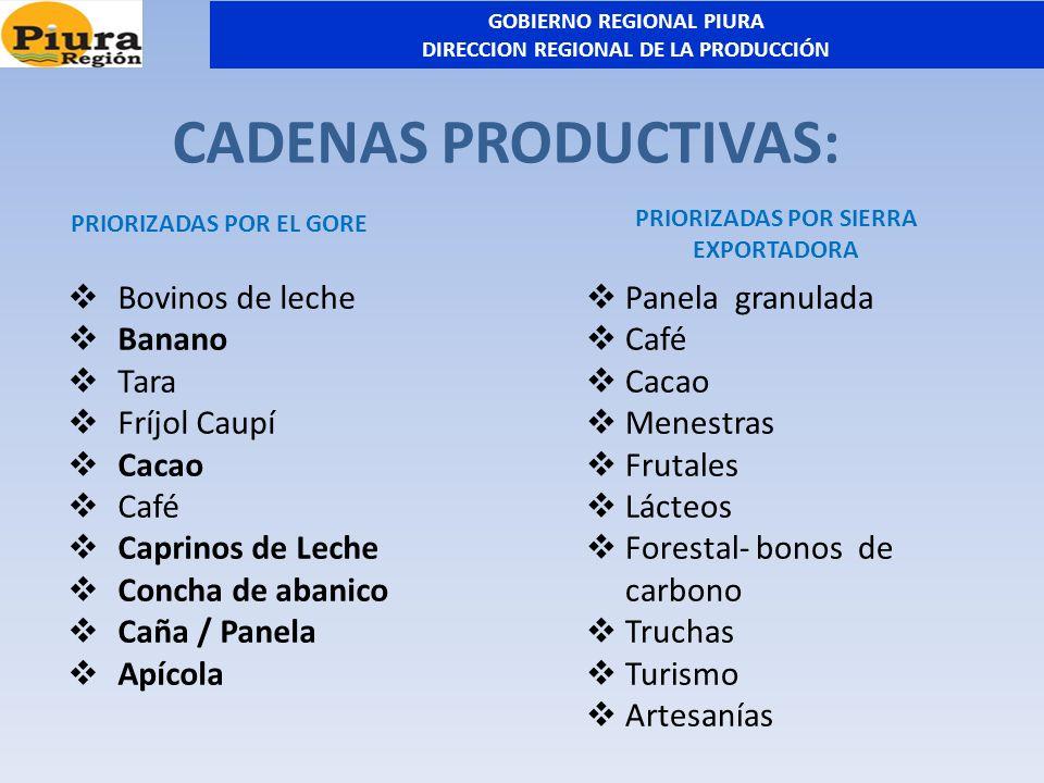 CADENAS PRODUCTIVAS: Bovinos de leche Banano Tara Fríjol Caupí Cacao Café Caprinos de Leche Concha de abanico Caña / Panela Apícola PRIORIZADAS POR SI