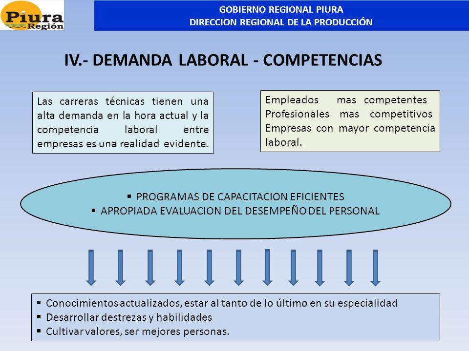 IV.- DEMANDA LABORAL - COMPETENCIAS Las carreras técnicas tienen una alta demanda en la hora actual y la competencia laboral entre empresas es una rea