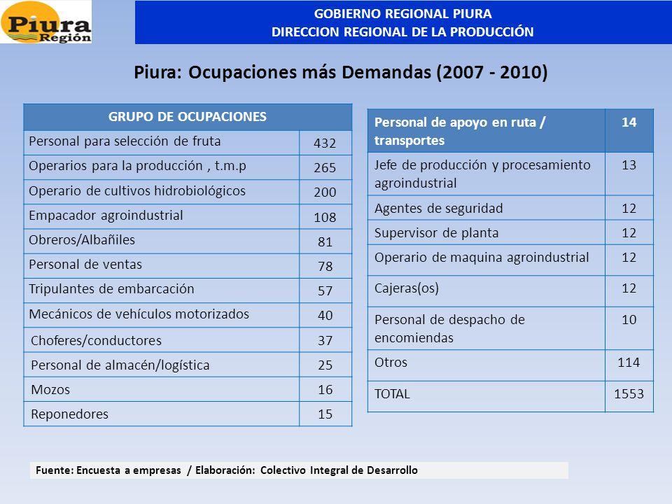 GRUPO DE OCUPACIONES Personal para selección de fruta 432 Operarios para la producción, t.m.p 265 Operario de cultivos hidrobiológicos 200 Empacador a