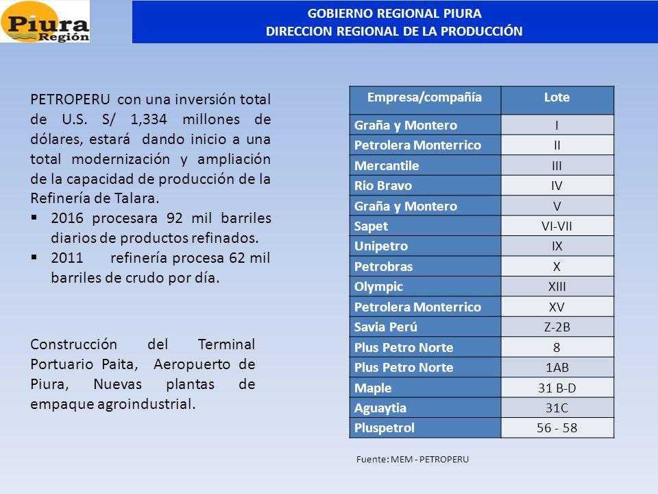 Empresa/compañíaLote Graña y MonteroI Petrolera MonterricoII MercantileIII Rio BravoIV Graña y MonteroV SapetVI-VII UnipetroIX PetrobrasX OlympicXIII