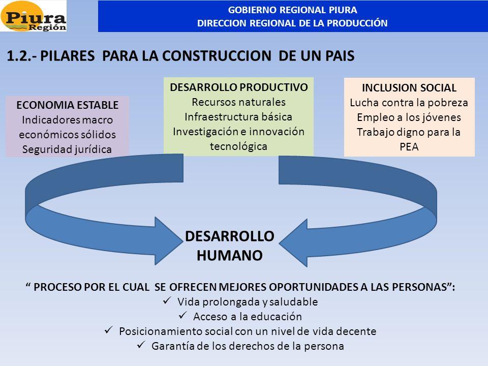 ECONOMIA ESTABLE Indicadores macro económicos sólidos Seguridad jurídica DESARROLLO PRODUCTIVO Recursos naturales Infraestructura básica Investigación