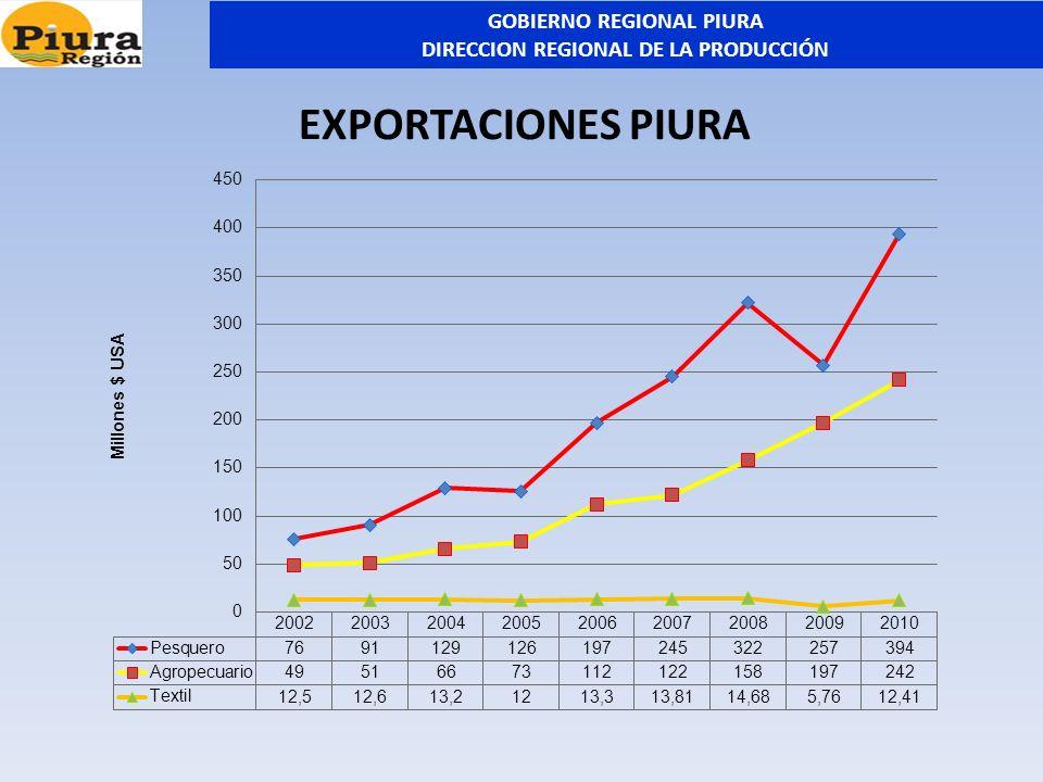 PERÚ: EXPORTACIONES PIURA VS NACIONAL PROMEDIO 2005 -2010 2011: PERU 45 MIL MILLONES, PIURA MIL MILLONES GOBIERNO REGIONAL PIURA DIRECCION REGIONAL DE LA PRODUCCIÓN
