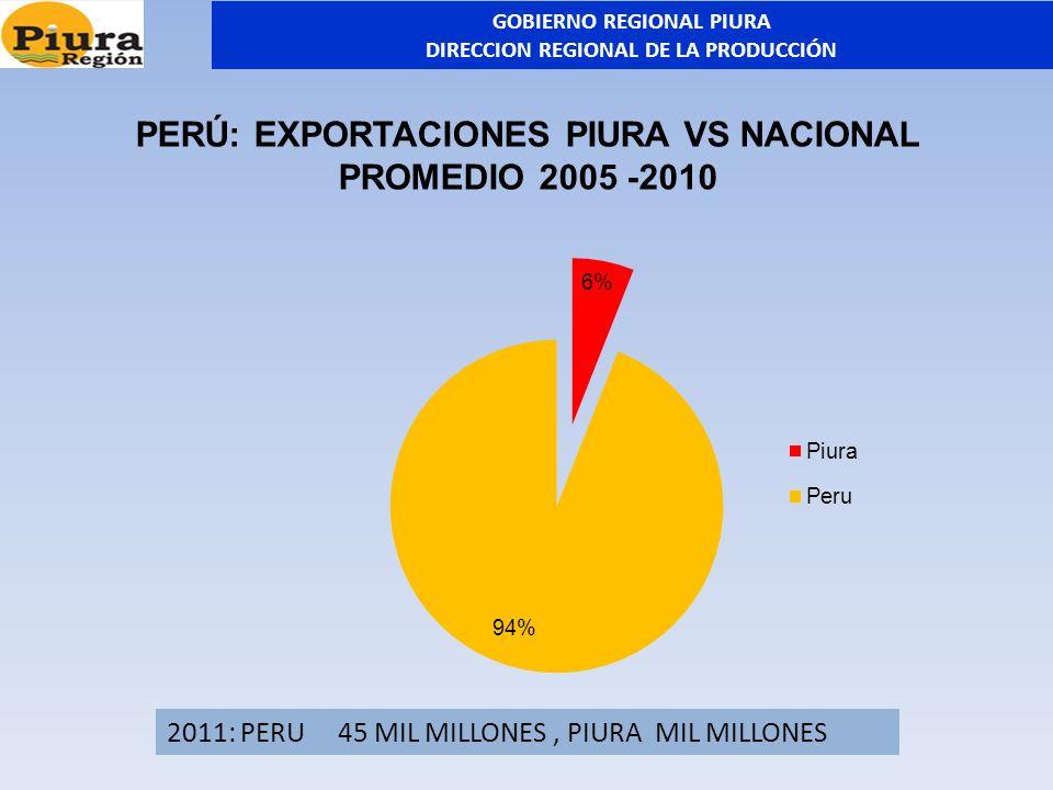 PERÚ: EXPORTACIONES PIURA VS NACIONAL PROMEDIO 2005 -2010 2011: PERU 45 MIL MILLONES, PIURA MIL MILLONES GOBIERNO REGIONAL PIURA DIRECCION REGIONAL DE