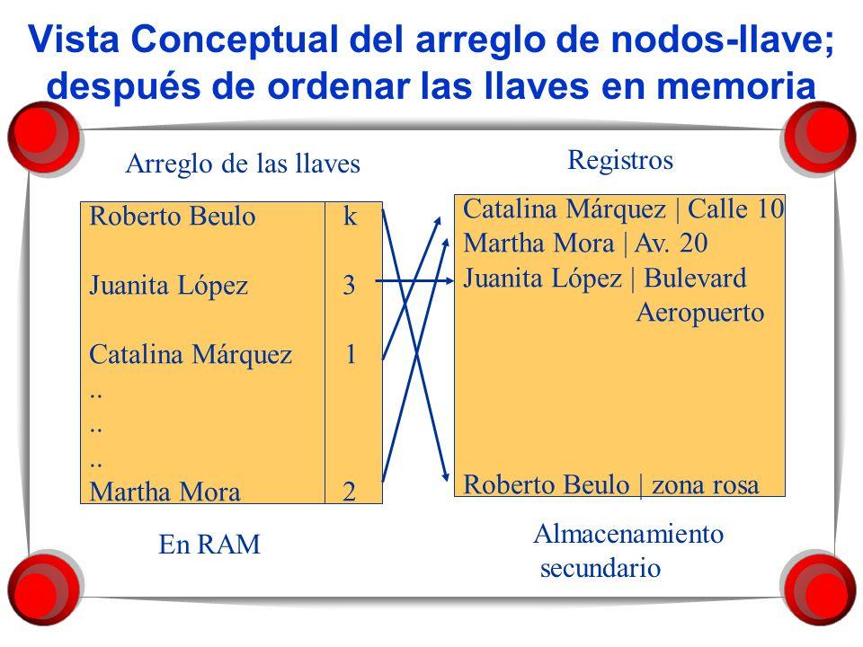 Vista Conceptual del arreglo de nodos-llave; después de ordenar las llaves en memoria Roberto Beulo k Juanita López 3 Catalina Márquez 1..