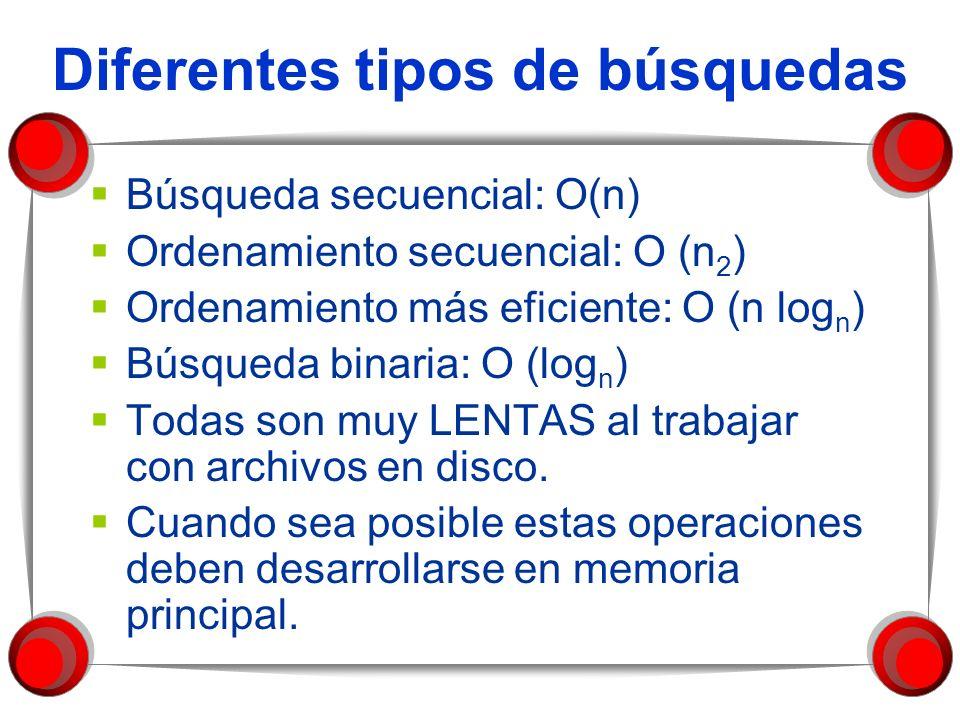 Diferentes tipos de búsquedas Búsqueda secuencial: O(n) Ordenamiento secuencial: O (n 2 ) Ordenamiento más eficiente: O (n log n ) Búsqueda binaria: O (log n ) Todas son muy LENTAS al trabajar con archivos en disco.
