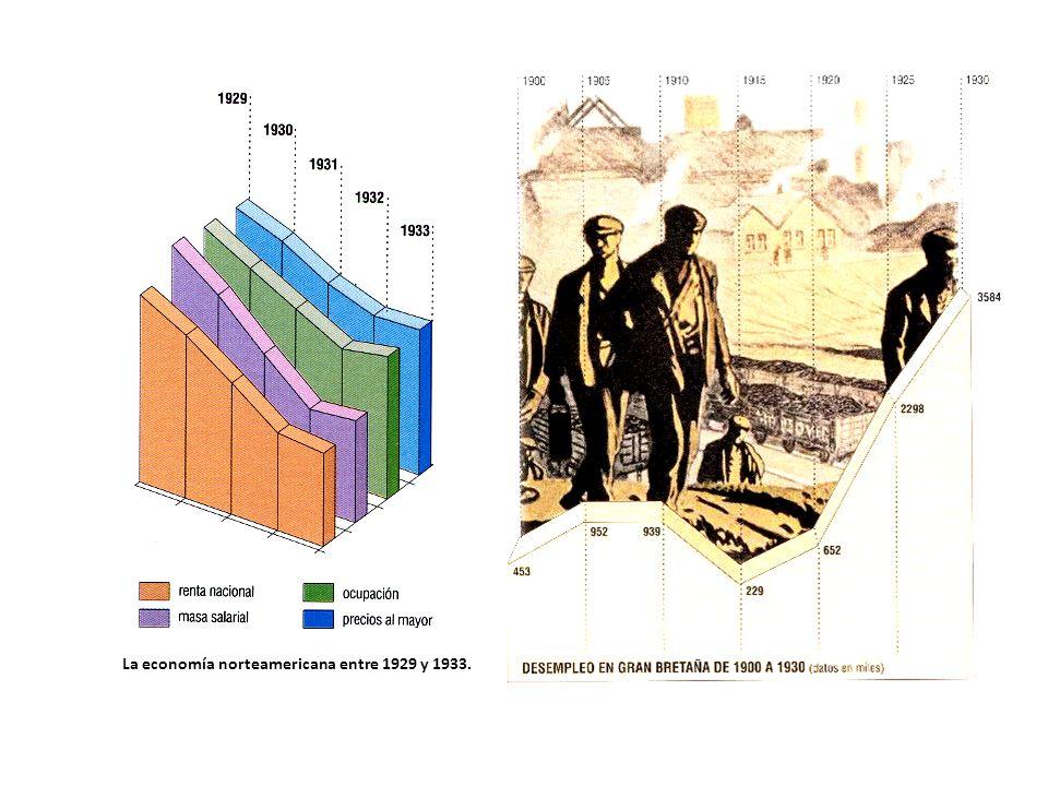 La economía norteamericana entre 1929 y 1933.