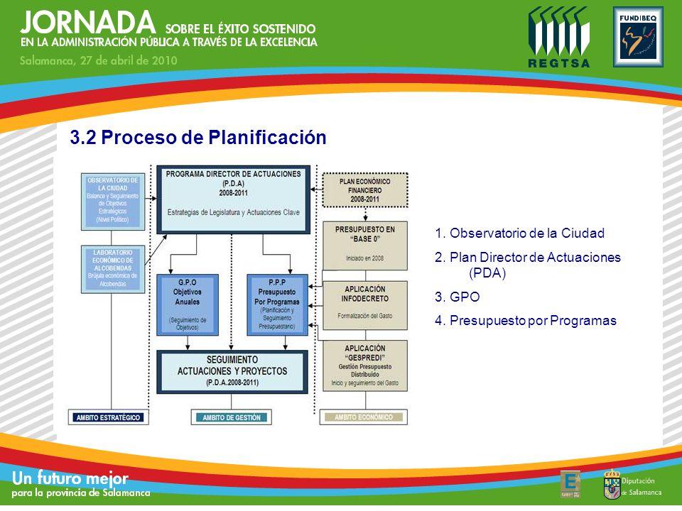 3.2 Proceso de Planificación DIRECTRICES DE LEGISLATURA 1. Observatorio de la Ciudad 2. Plan Director de Actuaciones (PDA) 3. GPO 4. Presupuesto por P