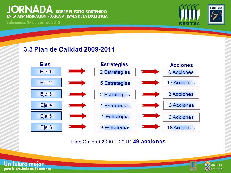 3.3 Plan de Calidad 2009-2011 Ejes Eje 1 Eje 2 Eje 3 Eje 4 Eje 5 Eje 6 2 Estrategias 5 Estrategias 2 Estrategias 1 Estrategias 1 Estrategia 3 Estrateg