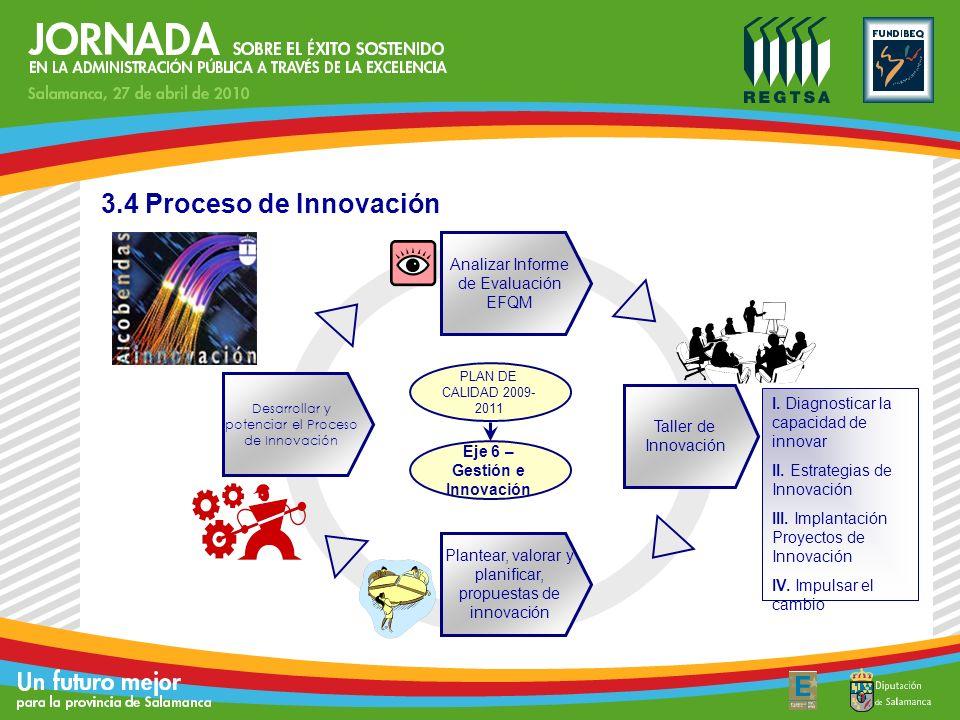 Analizar Informe de Evaluación EFQM Taller de Innovación Plantear, valorar y planificar, propuestas de innovación Desarrollar y potenciar el Proceso d