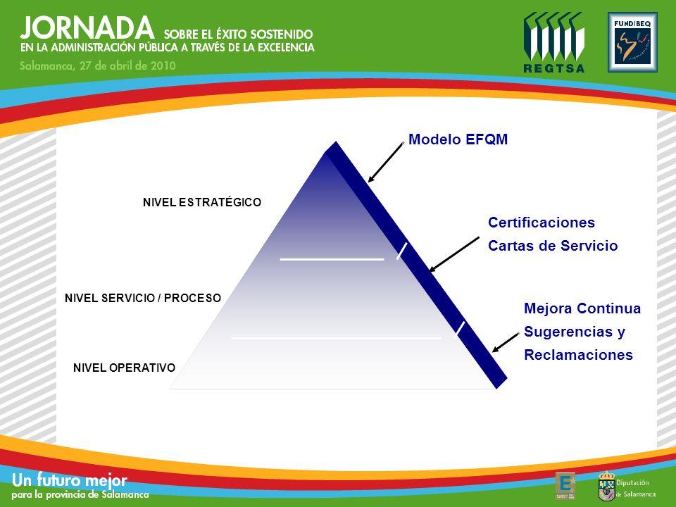 NIVEL ESTRATÉGICO NIVEL OPERATIVO Certificaciones Cartas de Servicio Modelo EFQM Mejora Continua Sugerencias y Reclamaciones NIVEL SERVICIO / PROCESO