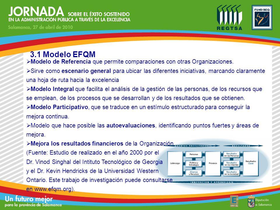 Evolución Modelo EFQM en Ayto. Alcobendas