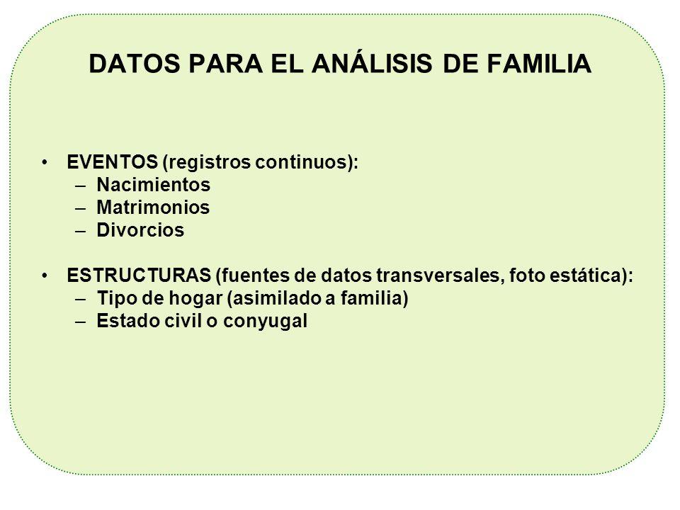 DATOS PARA EL ANÁLISIS DE FAMILIA EVENTOS (registros continuos): –Nacimientos –Matrimonios –Divorcios ESTRUCTURAS (fuentes de datos transversales, fot