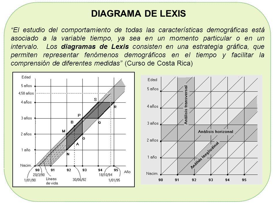 DIAGRAMA DE LEXIS El estudio del comportamiento de todas las características demográficas está asociado a la variable tiempo, ya sea en un momento par