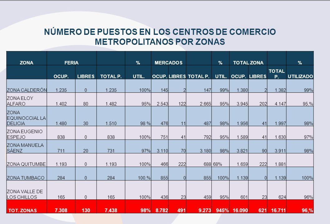 NÚMERO DE PUESTOS EN LOS CENTROS DE COMERCIO METROPOLITANOS POR ZONAS ZONAFERIA%MERCADOS%TOTAL ZONA% OCUP.LIBRESTOTAL P. UTIL.OCUP.LIBRESTOTAL P. UTIL