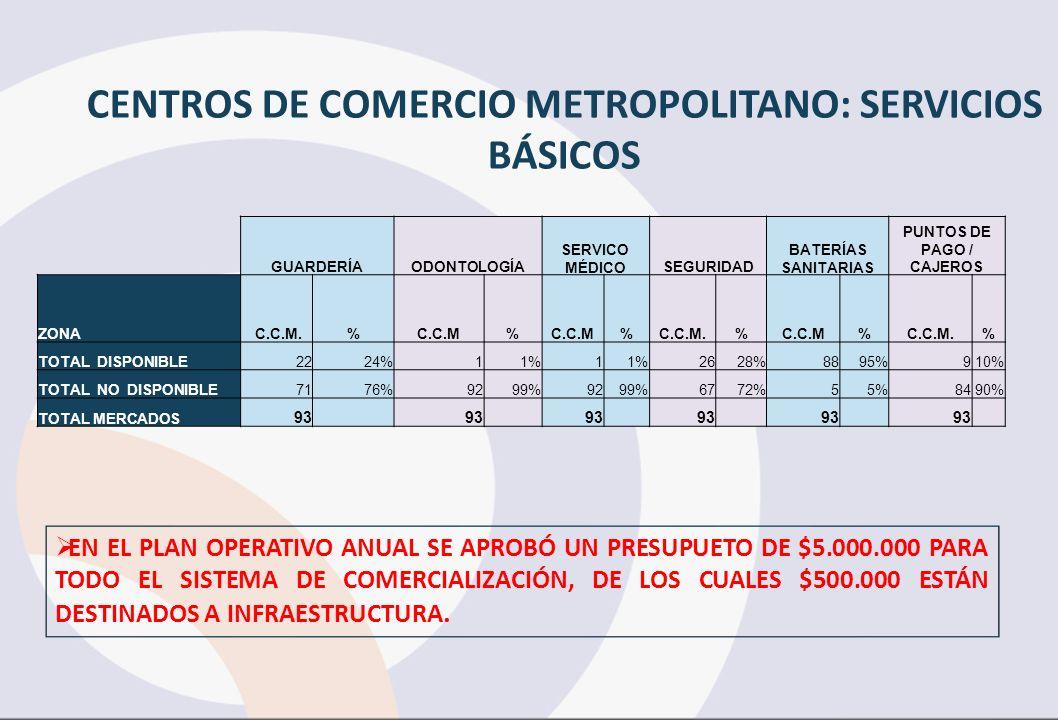 GUARDERÍAODONTOLOGÍA SERVICO MÉDICOSEGURIDAD BATERÍAS SANITARIAS PUNTOS DE PAGO / CAJEROS ZONA C.C.M.%C.C.M% %C.C.M.%C.C.M%C.C.M.% TOTAL DISPONIBLE2224%11%1 2628%8895%910% TOTAL NO DISPONIBLE7176%9299%9299%6772%55%8490% TOTAL MERCADOS 93 CENTROS DE COMERCIO METROPOLITANO: SERVICIOS BÁSICOS EN EL PLAN OPERATIVO ANUAL SE APROBÓ UN PRESUPUETO DE $5.000.000 PARA TODO EL SISTEMA DE COMERCIALIZACIÓN, DE LOS CUALES $500.000 ESTÁN DESTINADOS A INFRAESTRUCTURA.