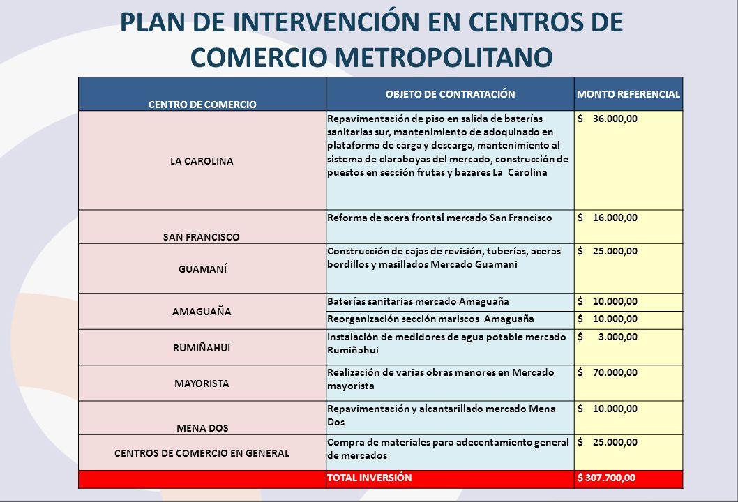 CENTRO DE COMERCIO OBJETO DE CONTRATACIÓNMONTO REFERENCIAL LA CAROLINA Repavimentación de piso en salida de baterías sanitarias sur, mantenimiento de
