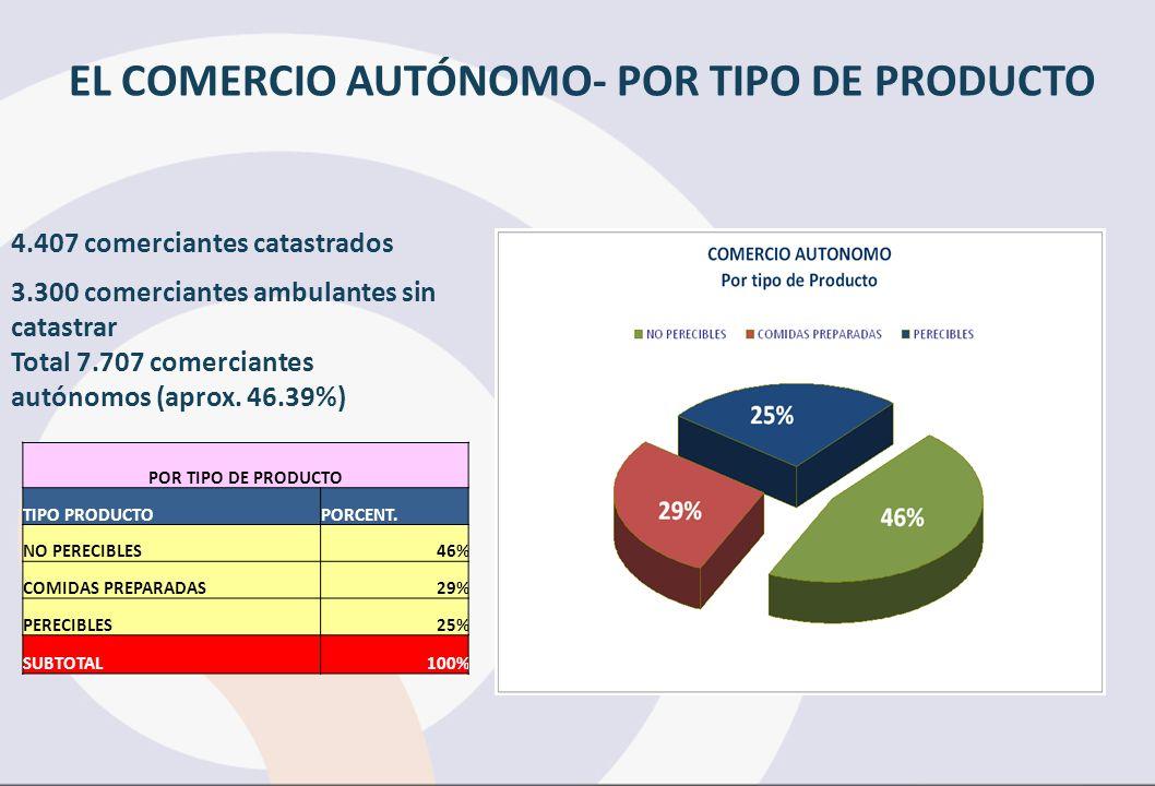 EL COMERCIO AUTÓNOMO- POR TIPO DE PRODUCTO 4.407 comerciantes catastrados 3.300 comerciantes ambulantes sin catastrar Total 7.707 comerciantes autónomos (aprox.