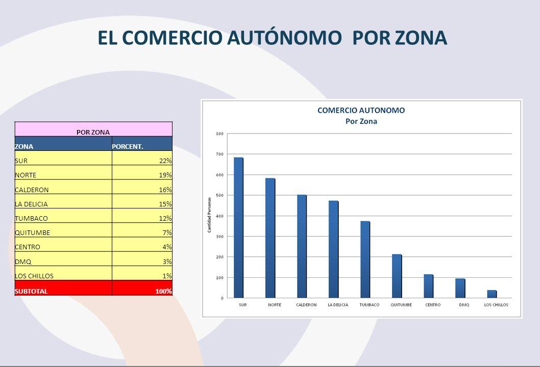 EL COMERCIO AUTÓNOMO POR ZONA POR ZONA ZONAPORCENT. SUR22% NORTE19% CALDERON16% LA DELICIA15% TUMBACO12% QUITUMBE7% CENTRO4% DMQ3% LOS CHILLOS1% SUBTO