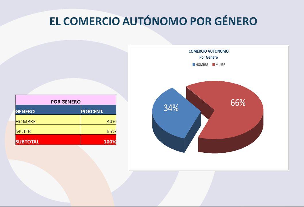EL COMERCIO AUTÓNOMO POR GÉNERO POR GENERO GENEROPORCENT. HOMBRE34% MUJER66% SUBTOTAL100%