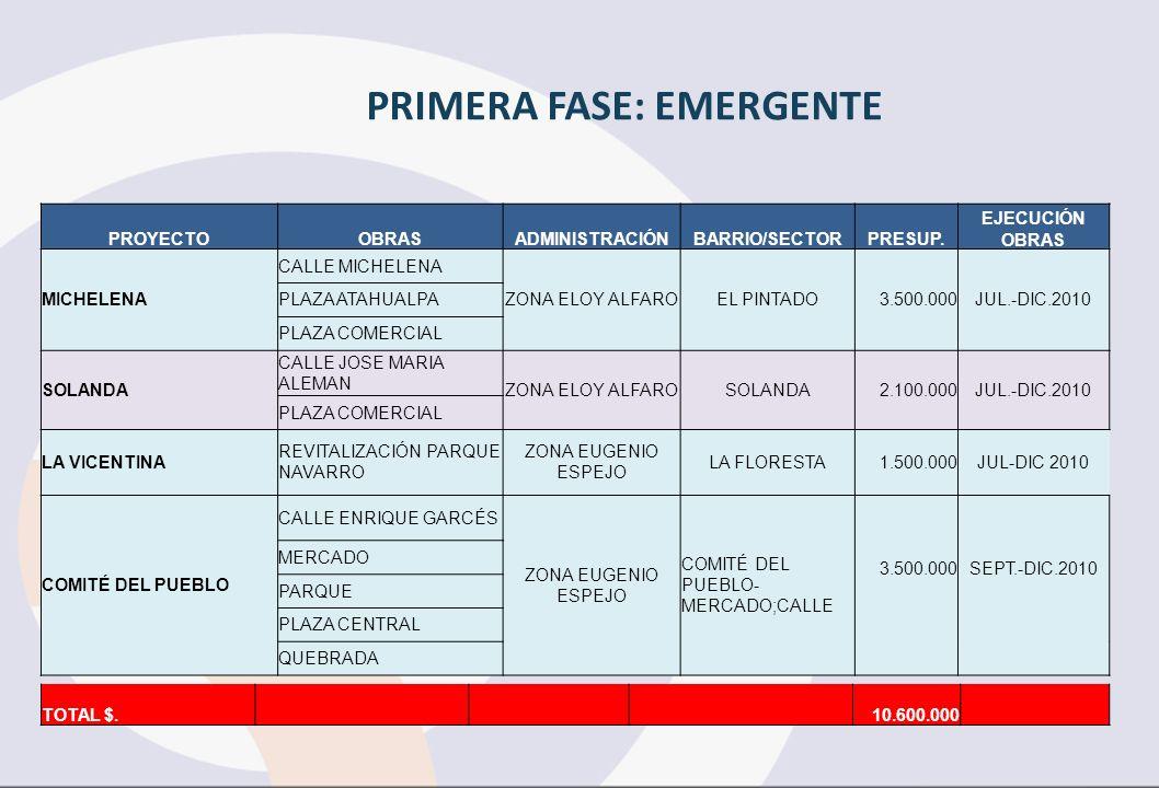 PRIMERA FASE: EMERGENTE PROYECTOOBRASADMINISTRACIÓNBARRIO/SECTORPRESUP. EJECUCIÓN OBRAS MICHELENA CALLE MICHELENA ZONA ELOY ALFAROEL PINTADO3.500.000J