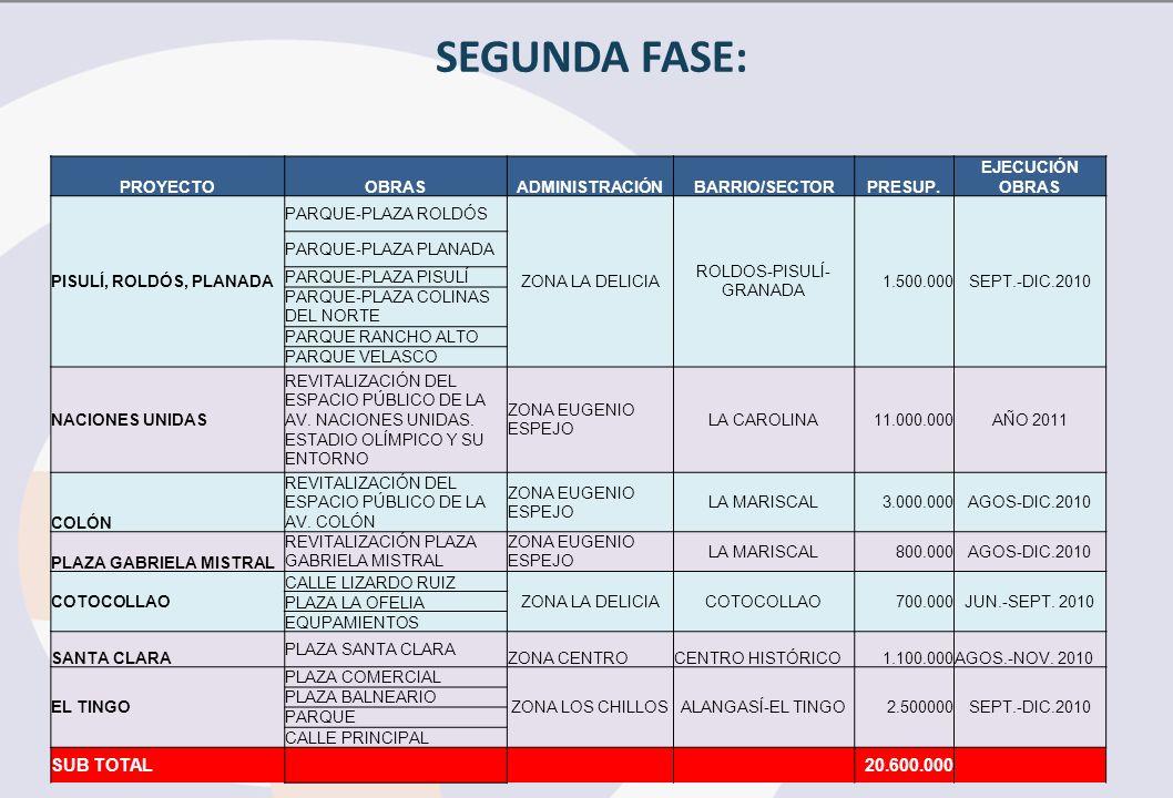 SEGUNDA FASE: PROYECTOOBRASADMINISTRACIÓNBARRIO/SECTORPRESUP.