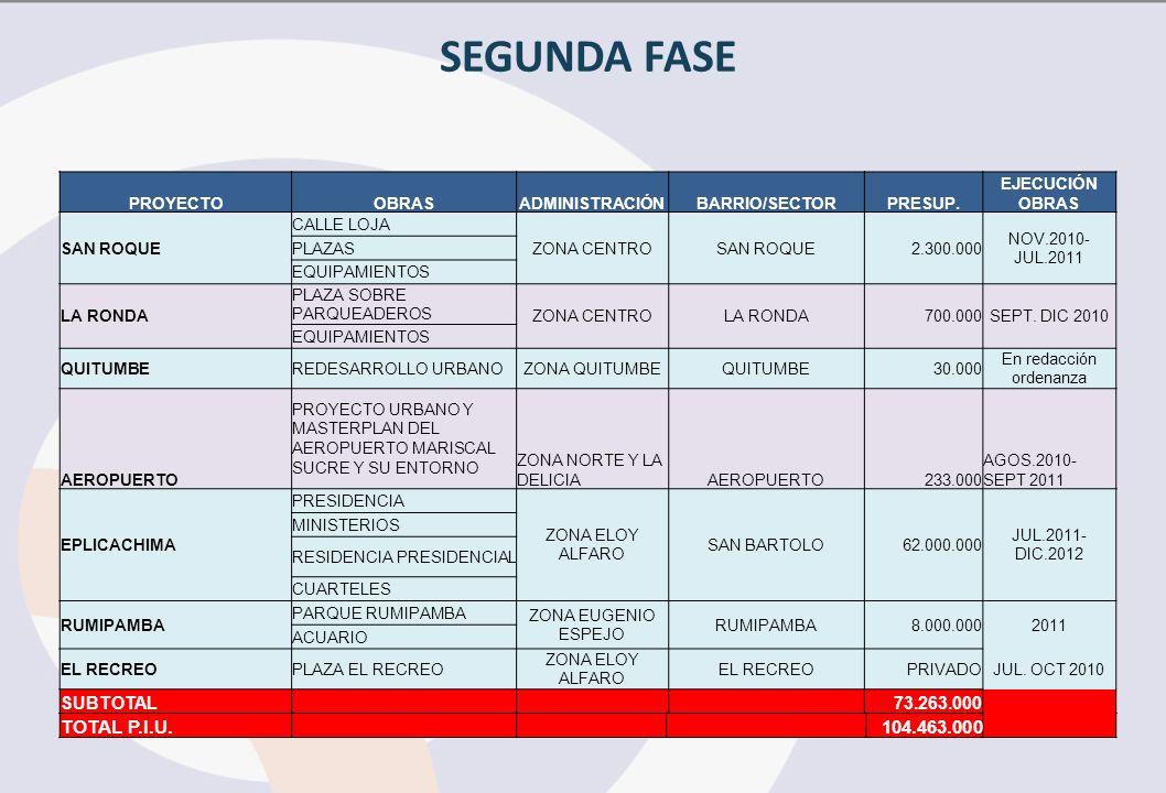 SEGUNDA FASE PROYECTOOBRASADMINISTRACIÓNBARRIO/SECTORPRESUP.