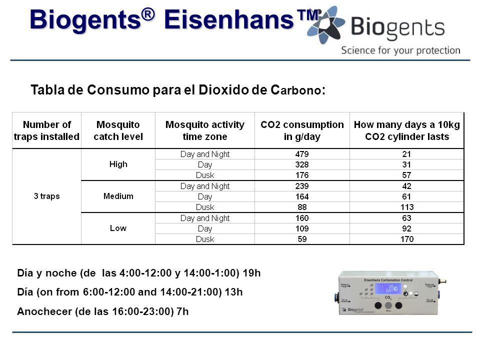 Biogents ® Eisenhans Día y noche (de las 4:00-12:00 y 14:00-1:00) 19h Día (on from 6:00-12:00 and 14:00-21:00) 13h Anochecer (de las 16:00-23:00) 7h T
