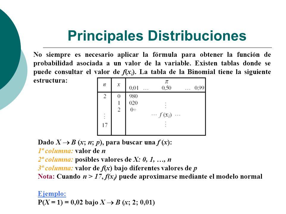 Principales Distribuciones No siempre es necesario aplicar la fórmula para obtener la función de probabilidad asociada a un valor de la variable.