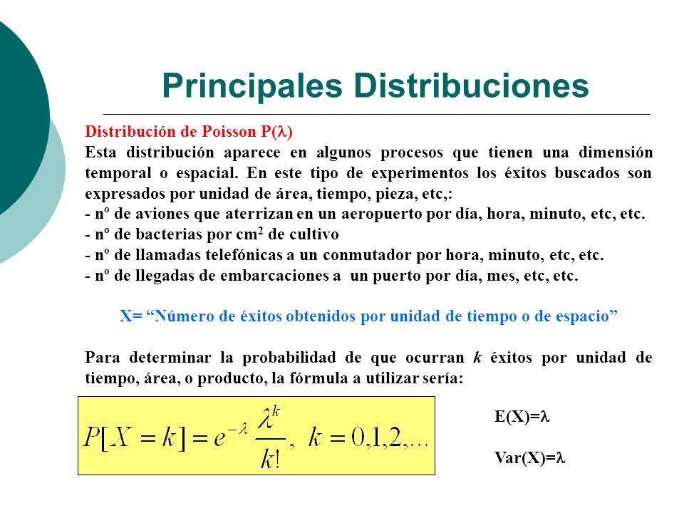 Principales Distribuciones Distribución de Poisson P( ) Esta distribución aparece en algunos procesos que tienen una dimensión temporal o espacial.