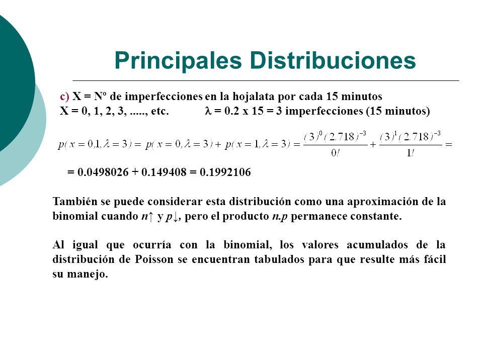 Principales Distribuciones c) X = Nº de imperfecciones en la hojalata por cada 15 minutos X = 0, 1, 2, 3,....., etc.