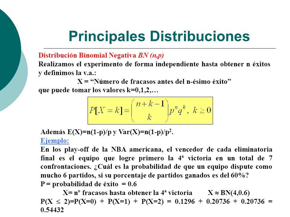 Principales Distribuciones Distribución Binomial Negativa BN (n,p) Realizamos el experimento de forma independiente hasta obtener n éxitos y definimos la v.a.: X = Número de fracasos antes del n-ésimo éxito que puede tomar los valores k=0,1,2,… Además E(X)=n(1-p)/p y Var(X)=n(1-p)/p 2.