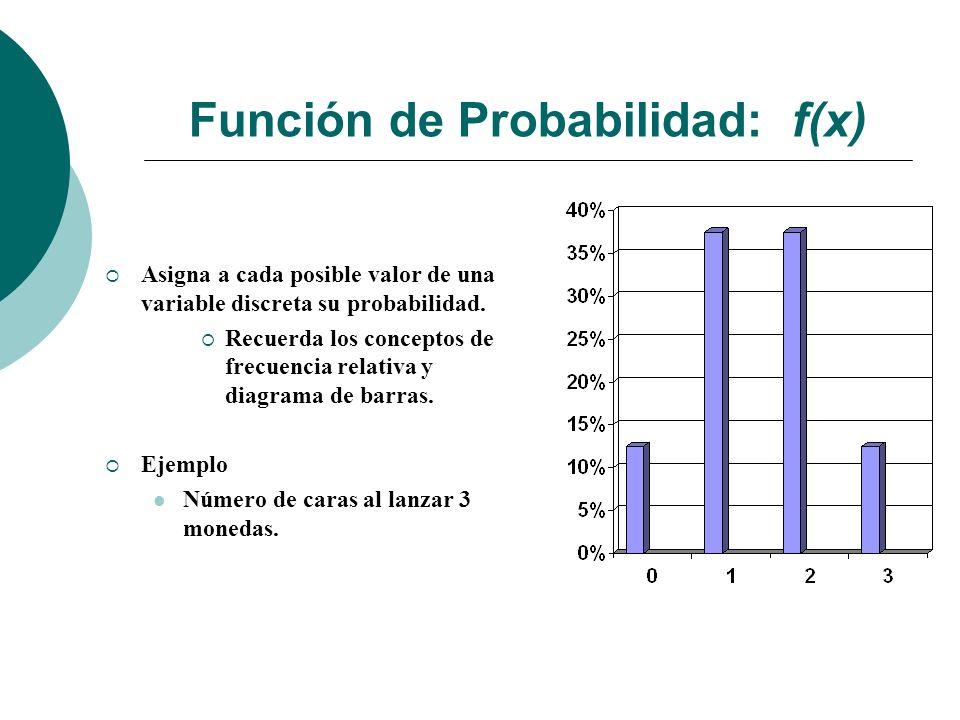 Función de Probabilidad: f(x) Asigna a cada posible valor de una variable discreta su probabilidad.