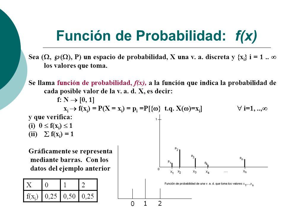 Función de Probabilidad: f(x) Sea (, ( ), P) un espacio de probabilidad, X una v.