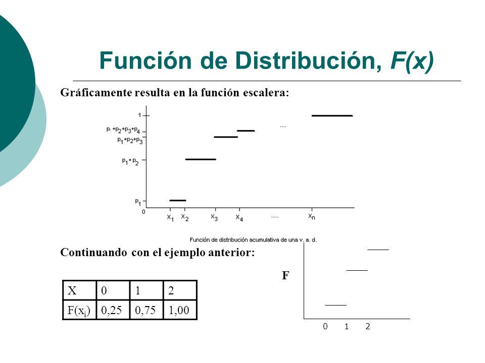 Función de Distribución, F(x) Gráficamente resulta en la función escalera: Continuando con el ejemplo anterior: X012 F(x i )0,250,751,00 012 F