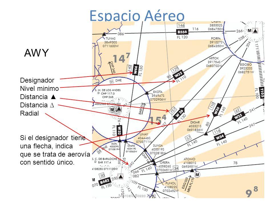 Espacio Aéreo AWY Designador Nivel minimo Distancia Radial Si el designador tiene una flecha, indica que se trata de aerovía con sentido único. Marcel