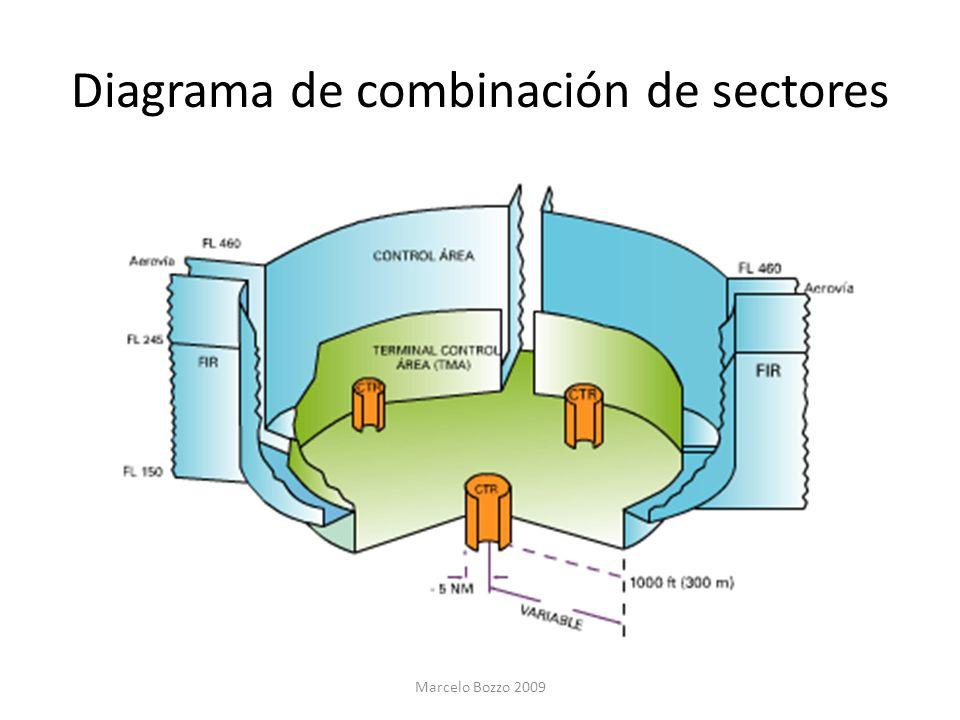 Diagrama de combinación de sectores Marcelo Bozzo 2009