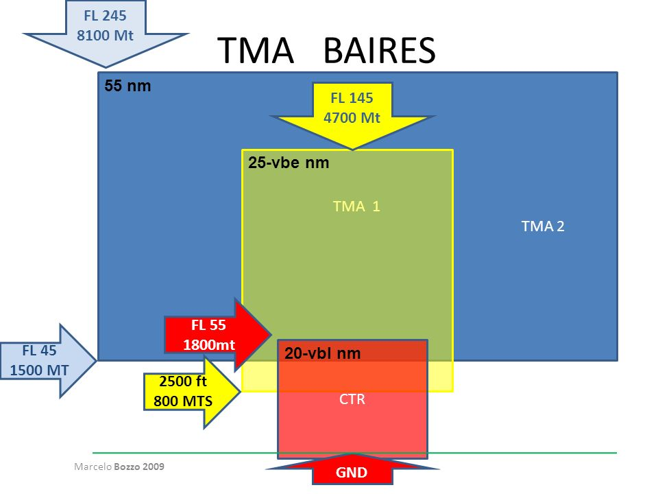 TMA BAIRES TMA 1 TMA 2 CTR FL 145 4700 Mt FL 45 1500 MT FL 55 1800mt 2500 ft 800 MTS GND Marcelo Bozzo 2009 FL 245 8100 Mt 55 nm 25-vbe nm 20-vbl nm