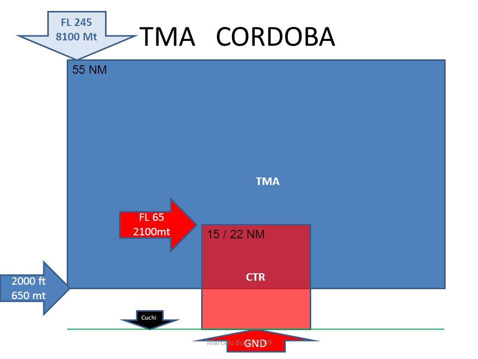 TMA CORDOBA TMA CTR FL 245 8100 Mt 2000 ft 650 mt FL 65 2100mt GND 55 NM 15 / 22 NM Marcelo Bozzo 2009 Cuchi