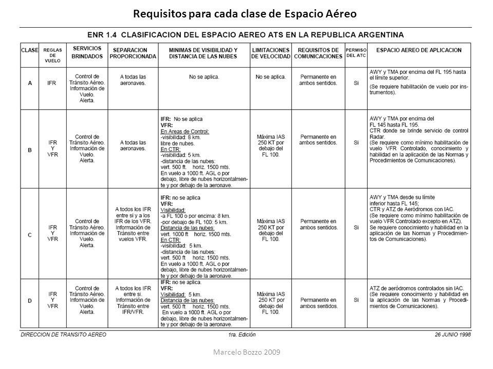 Requisitos para cada clase de Espacio Aéreo Marcelo Bozzo 2009