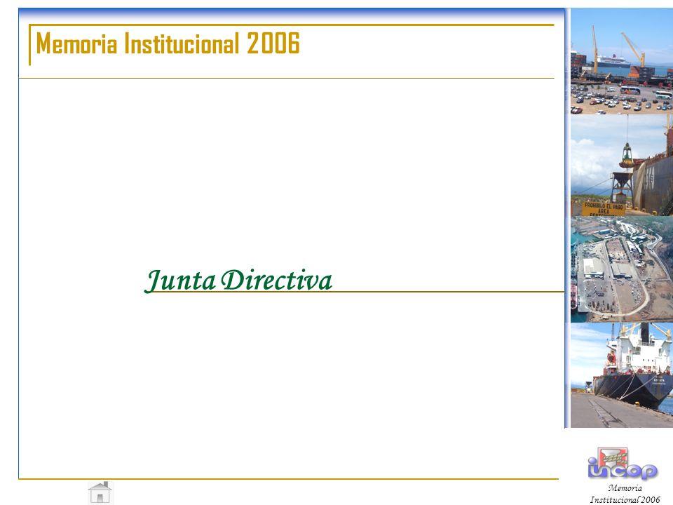 Memoria Institucional 2006 ESTADÍSTICAS Comparativo de Mercadería Movilizada en Puerto Caldera Período 2006-2005 (en toneladas métricas) AñoImportaciónExportaciónTotal Toneladas 20062.666.970315.7662.982.736 20052.360.144258.0282.618.172 Cambio13%22.38%13.92%