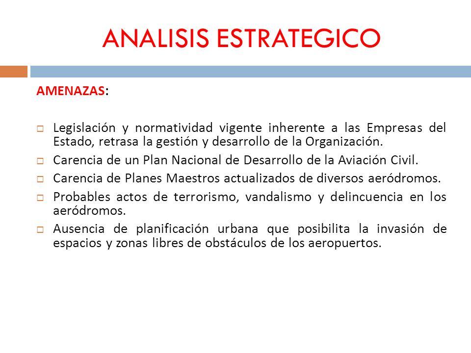 ANALISIS ESTRATEGICO AMENAZAS: Legislación y normatividad vigente inherente a las Empresas del Estado, retrasa la gestión y desarrollo de la Organizac