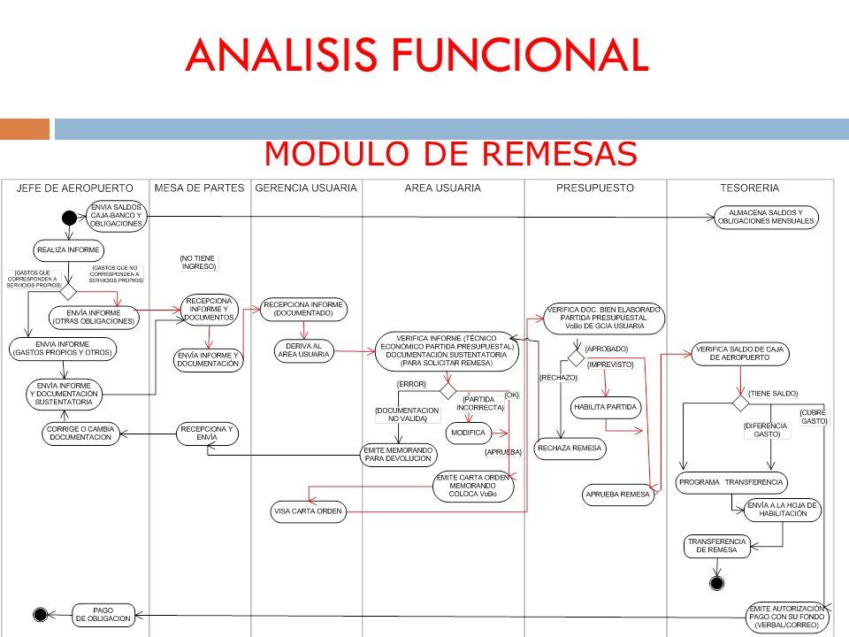 ANALISIS FUNCIONAL MODULO DE REMESAS